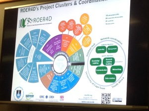 Cheryl overview slide showing the scope and complexity of the ROER4D project.